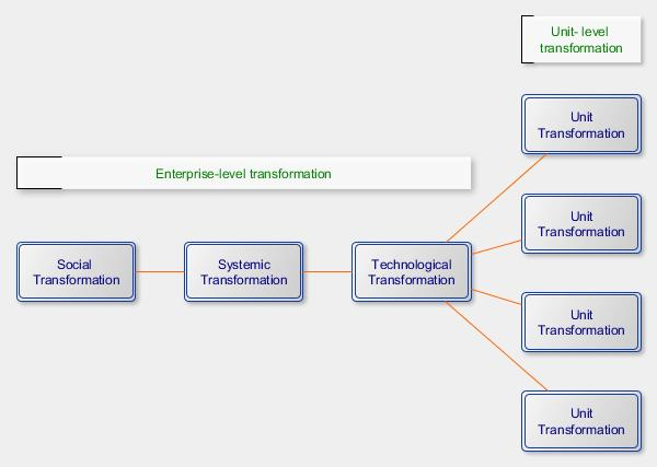 Phases of Enterprise Transformation
